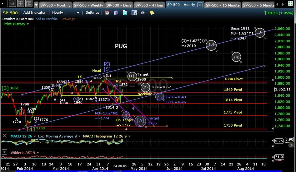 PUG SP-500 60-min chart EOD 4-16-14