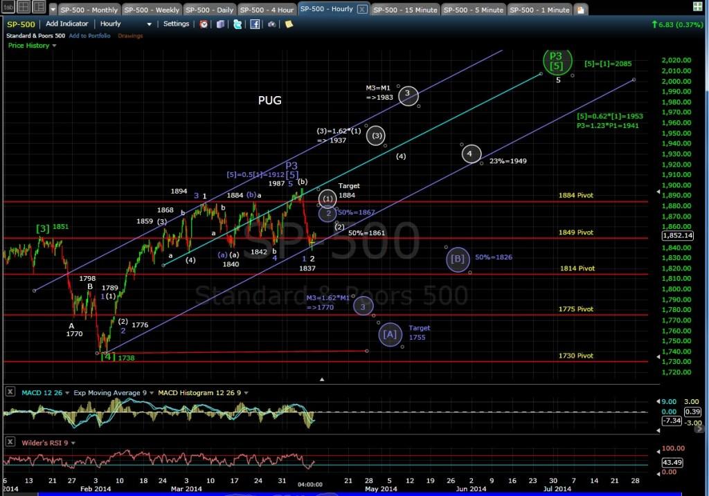 PUG SP-500 60-min chart EOD 4-8-14