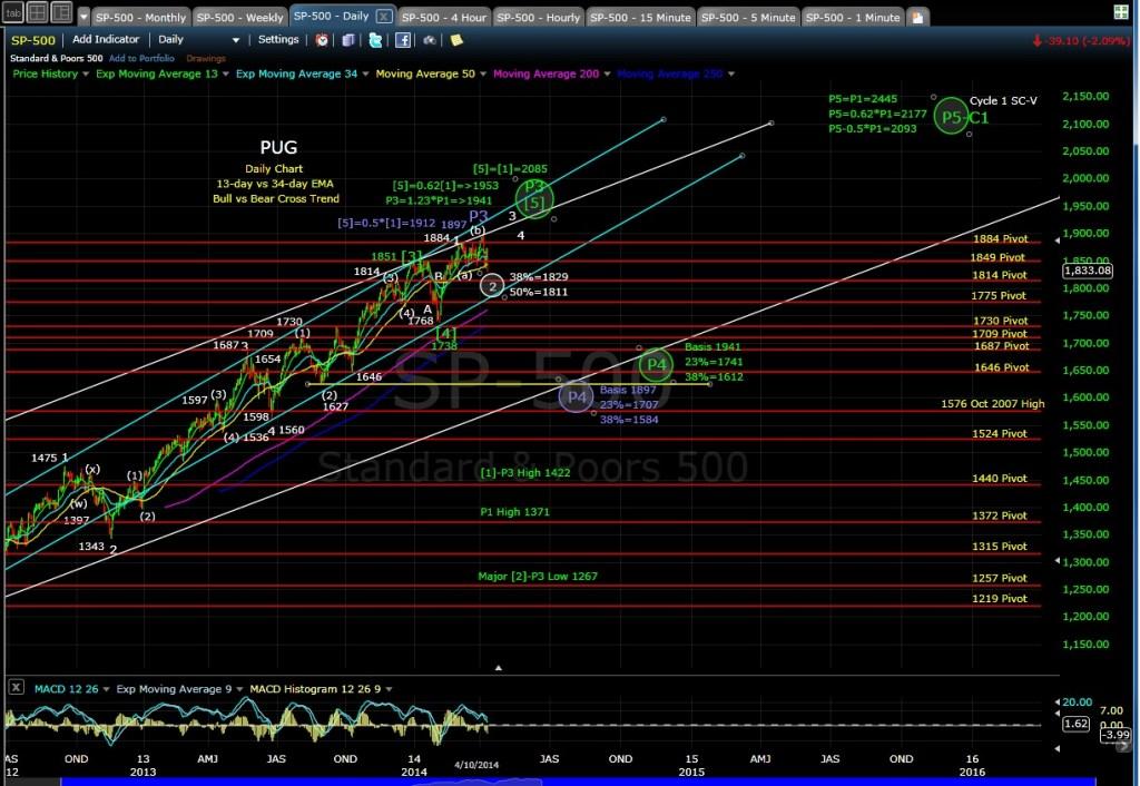 PUG SP-500 daily chart EOD 4-10-14
