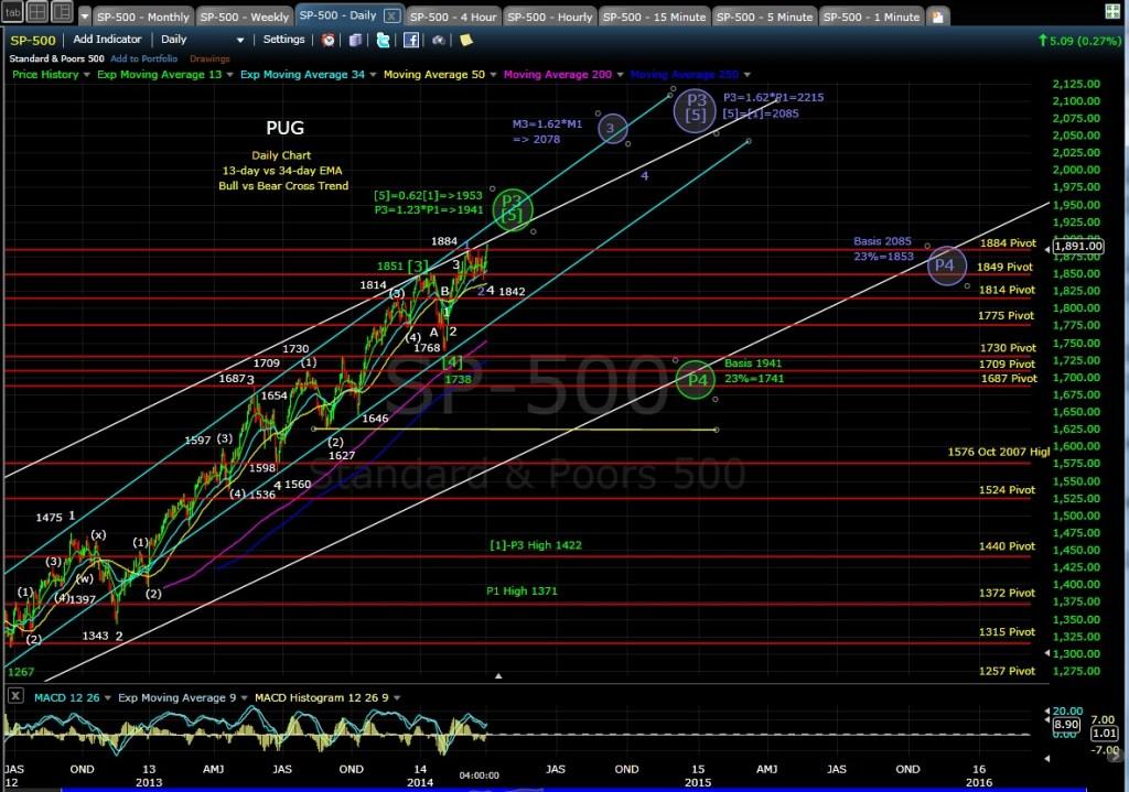 PUG SP-500 daily chart EOD 4-2-14