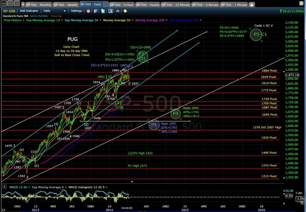 PUG SP-500 daily chart EOD 4-9-14