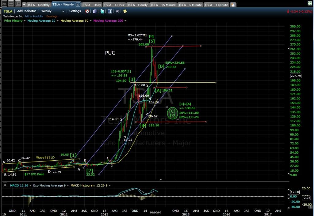 TSLA weekly chart 4-24-14