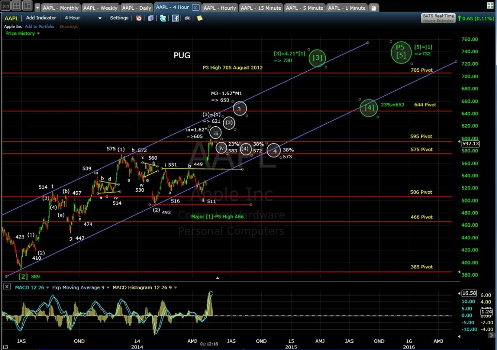PUG AAPL 4-hr chart MD 5-2-14