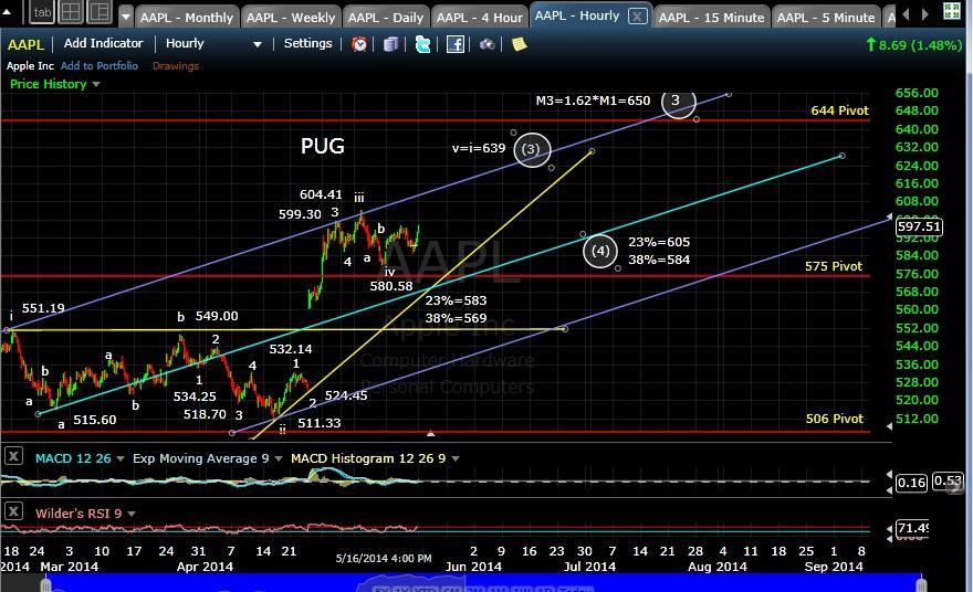 PUG AAPL 60-min chart EOD 5-16-14