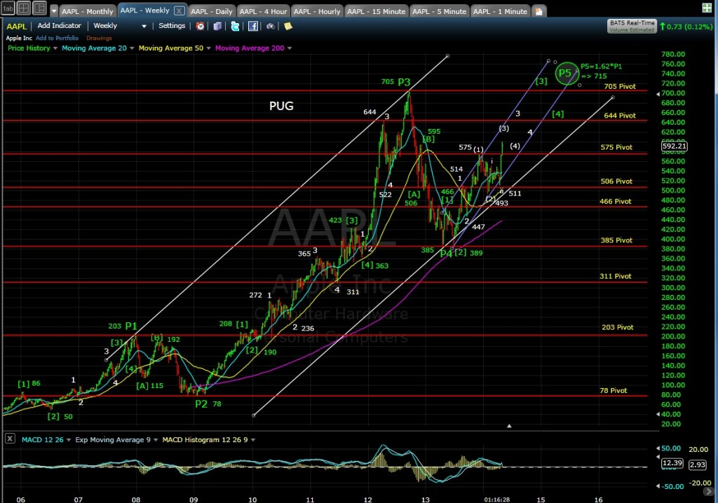 PUG AAPL weekly chart MD 5-2-14
