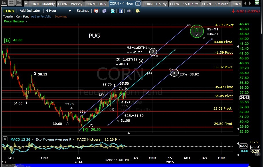 PUG CORN 4-hr chart EOD 5-9-14