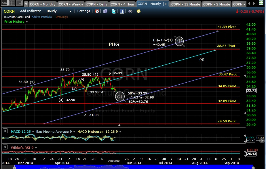 PUG CORN 60-min chart EOD 5-14-14