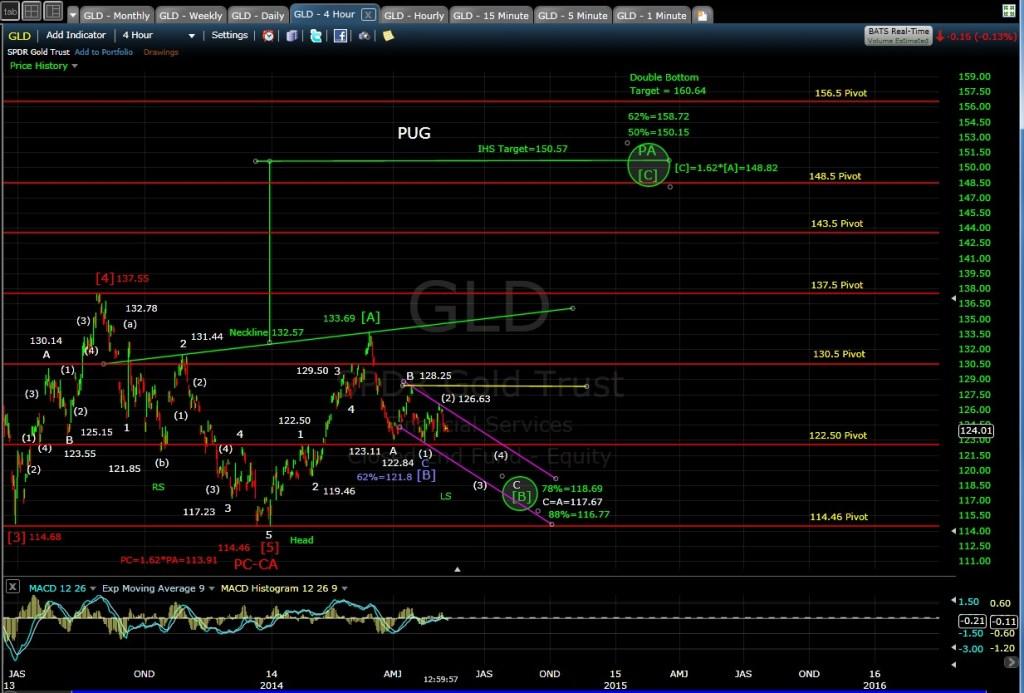 PUG GLD 4-hr chart MD 5-9-14