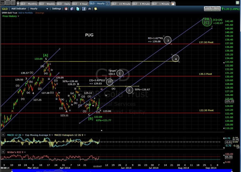 PUG GLD 60-min chart MD 5-2-14