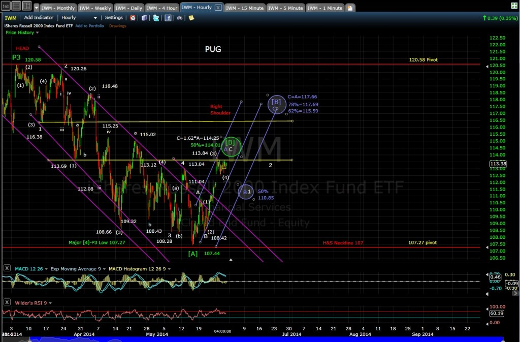 PUG IWM 60-min chart EOD 5-29-14