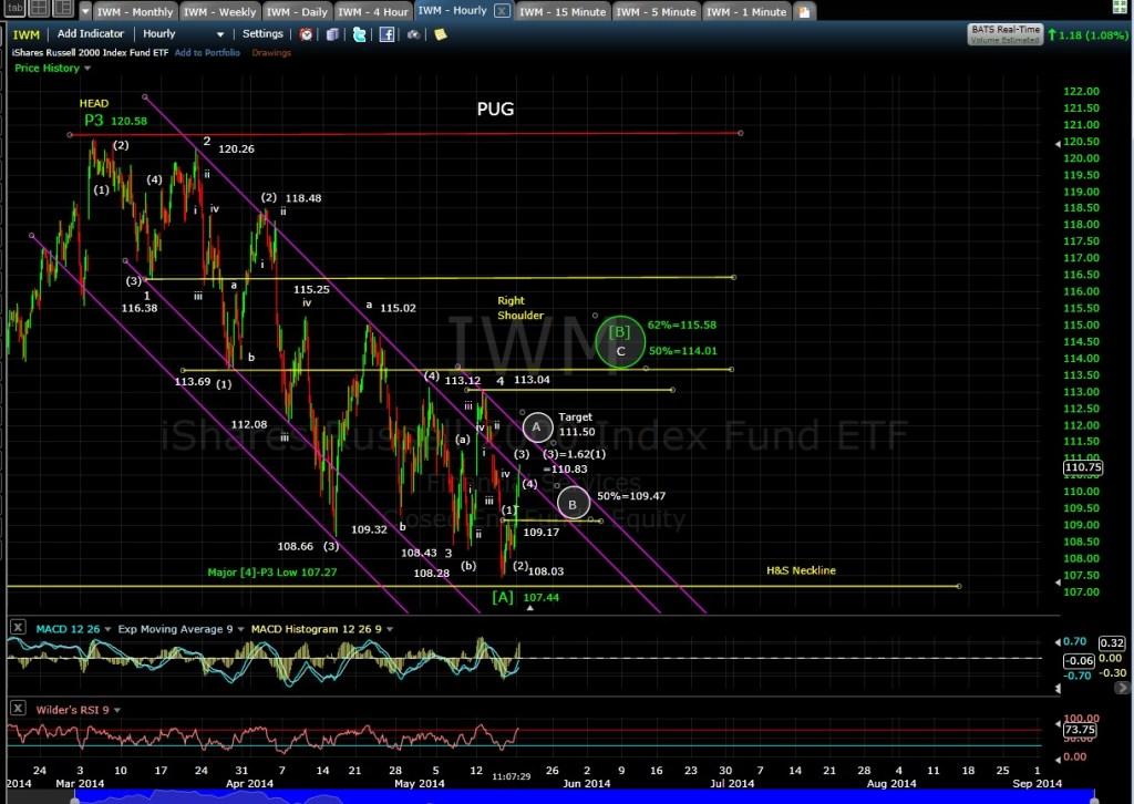 PUG IWM 60-min MD chart 5-19-14