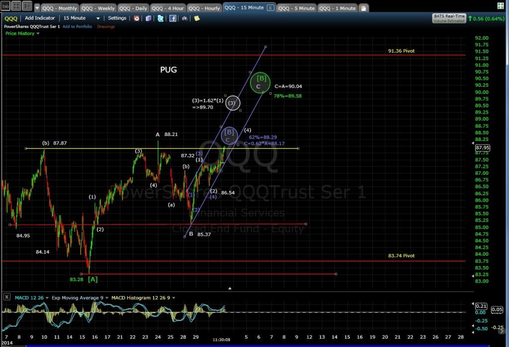 PUG QQQ 15-min chart MD 5-1-14