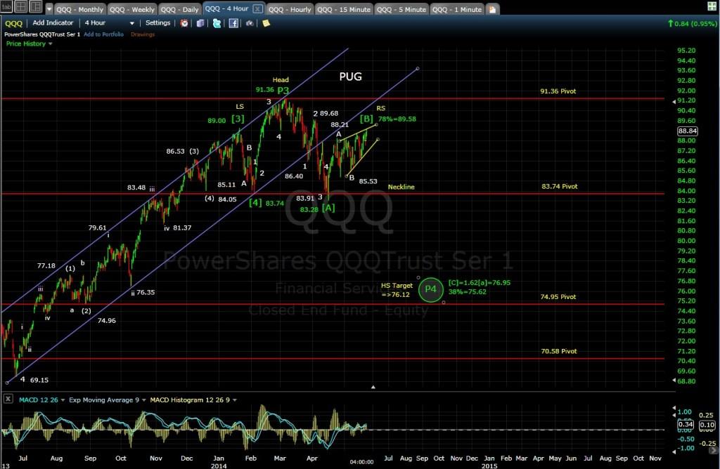 PUG QQQ 4-hr chart EOD 5-21-14