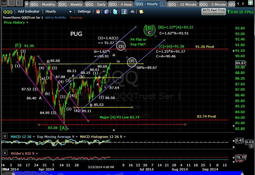 PUG QQQ 60-min chart EOD 5-23-14