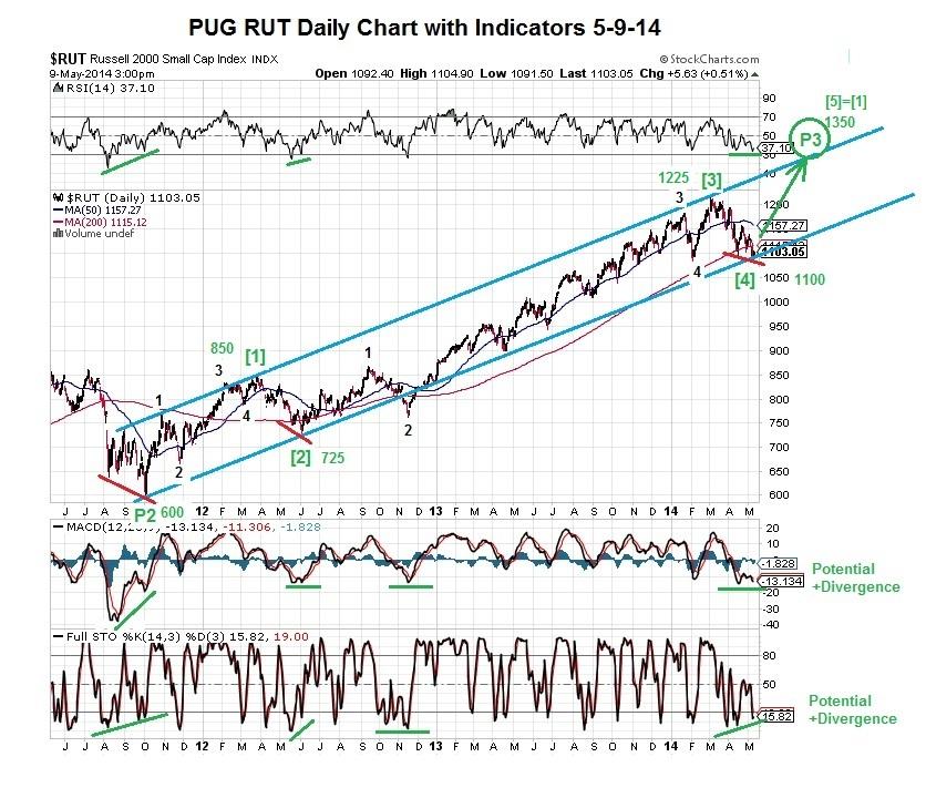 PUG RUT Daily Chart with Indicators 5-9-14