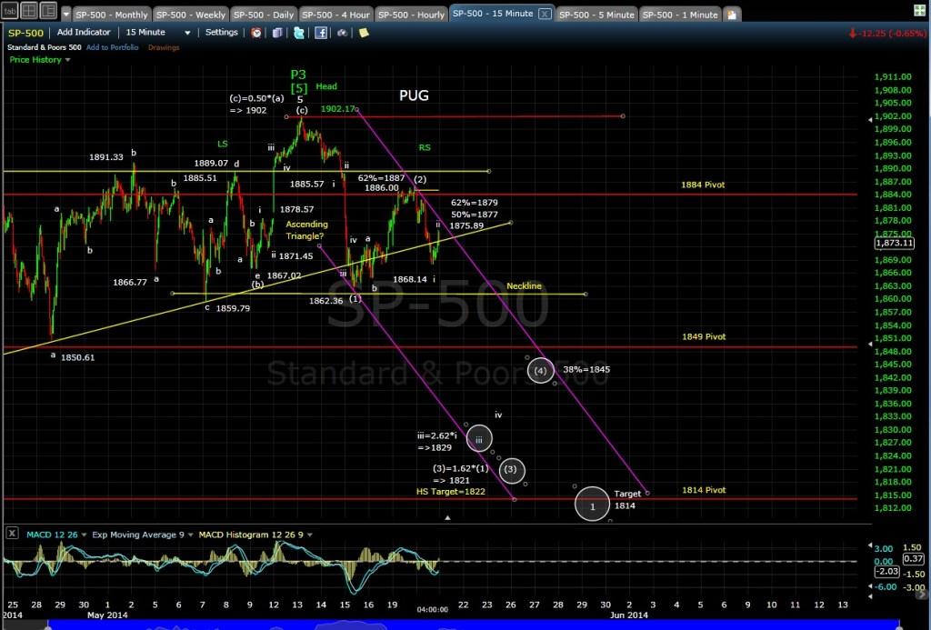 PUG SP-500 15-min chart EOD 5-21-14