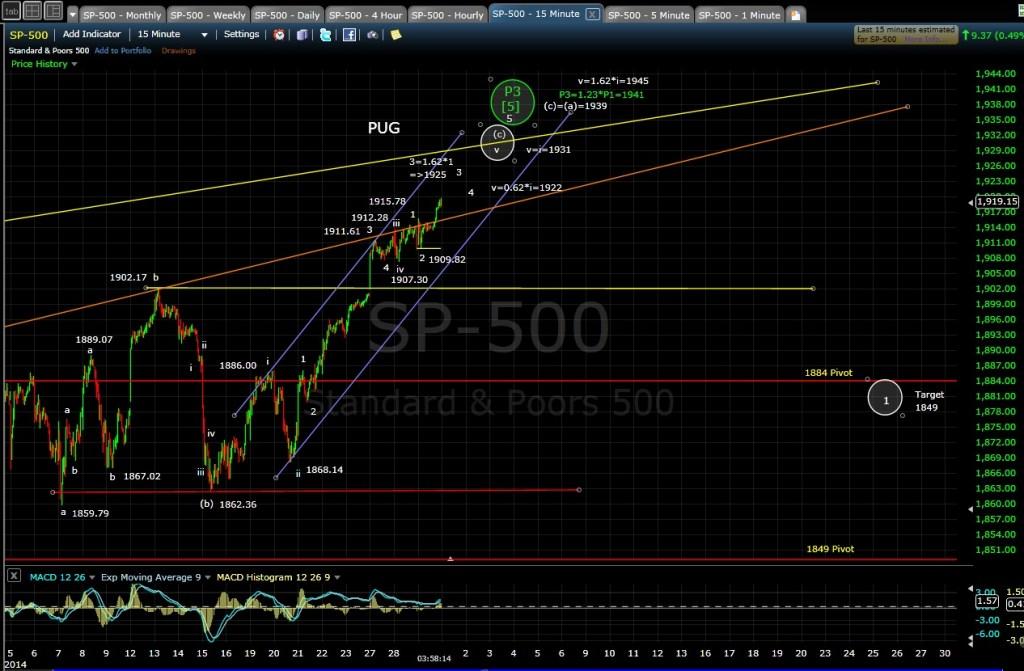 PUG SP-500 15-min chart EOD 5-29-14