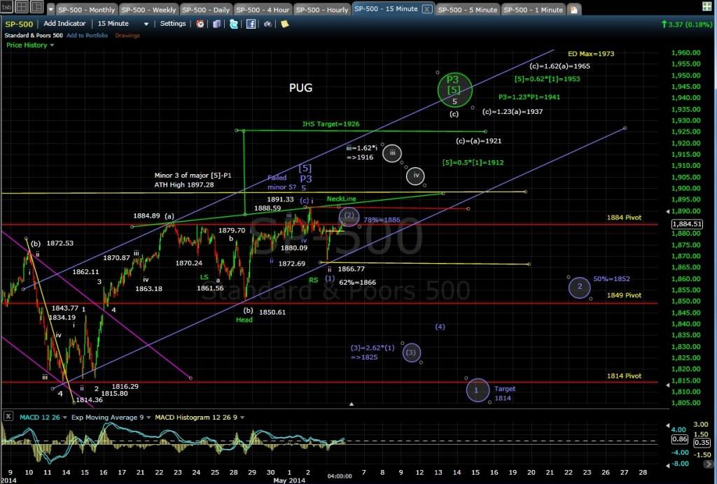 PUG SP-500 15-min chart EOD 5-5-14