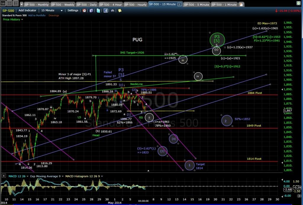 PUG SP-500 15-min chart EOD 5-6-14