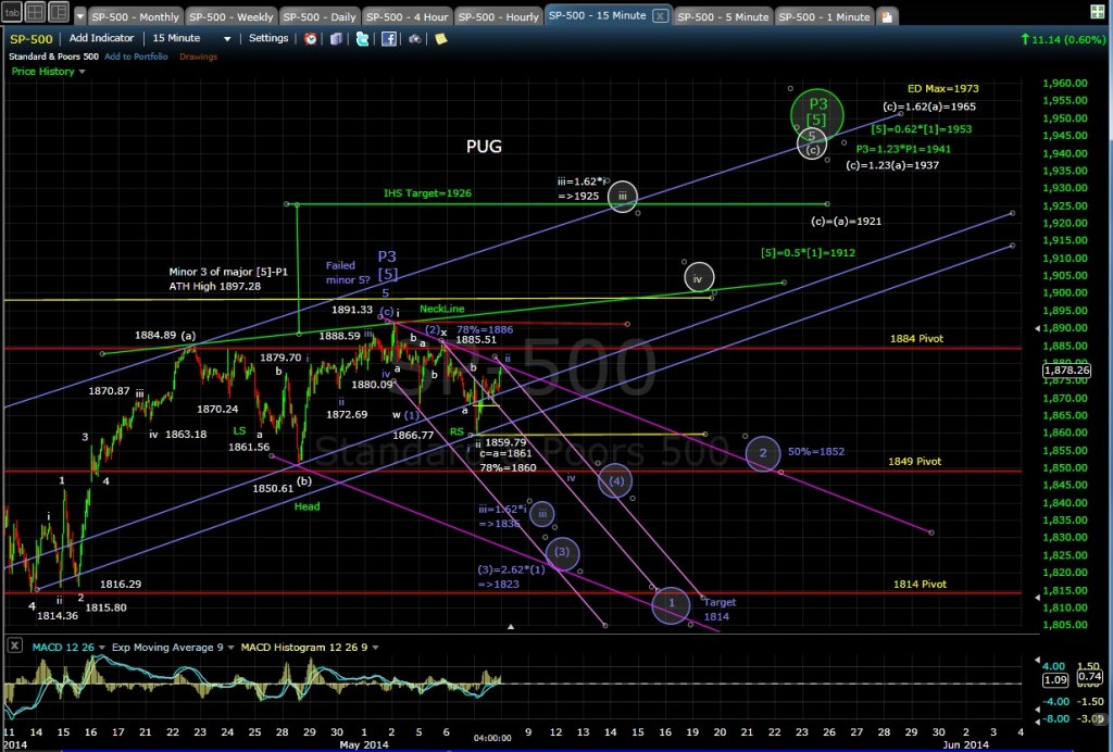 PUG SP-500 15-min chart EOD 5-7-14