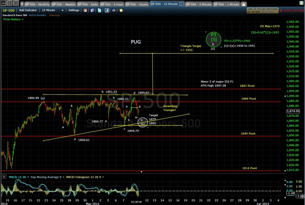 PUG SP-500 15-min chart EOD 5-8-14