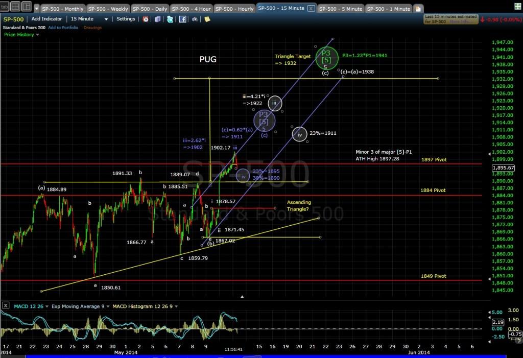 PUG SP-500 15-min chart MD 5-13-14