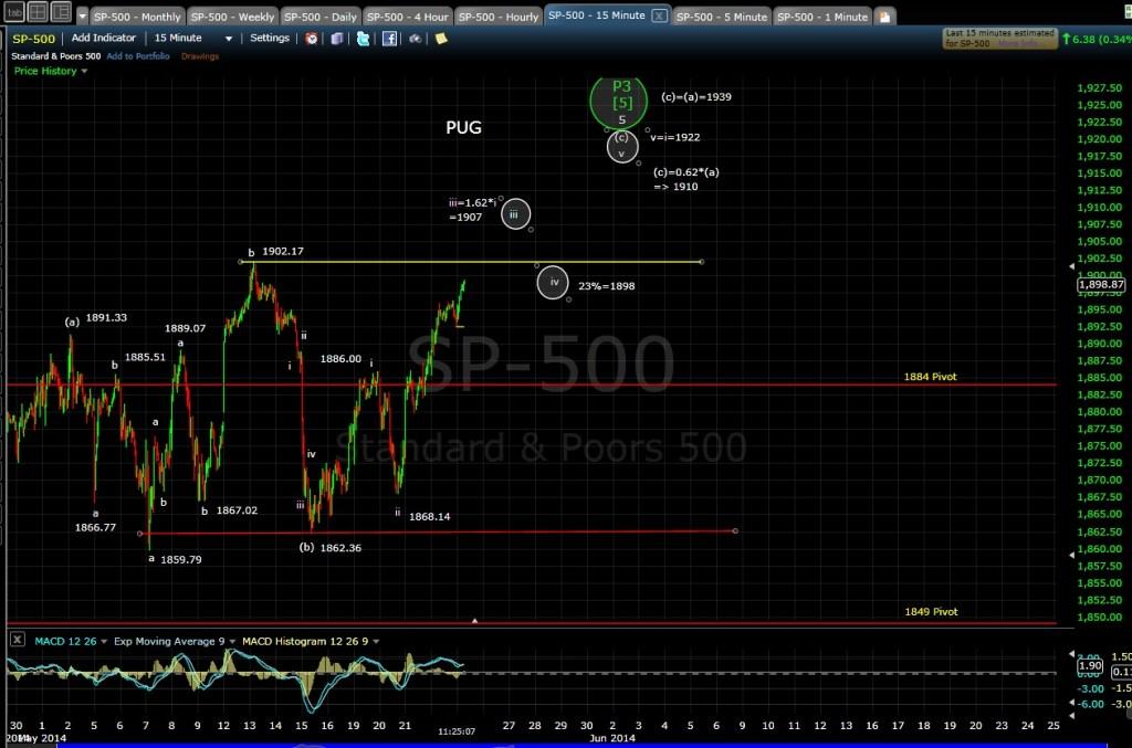 PUG SP-500 15-min chart MD 5-23-14