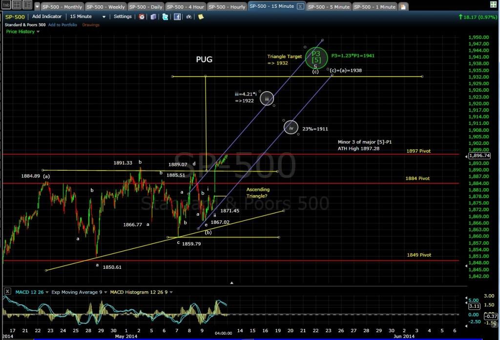 PUG SP-500 15min chart EOD 5-12-14