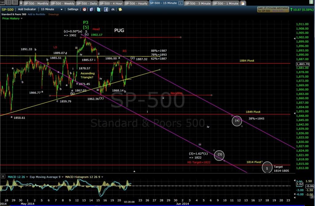 PUG SP-500 15min chart MD 5-21-14
