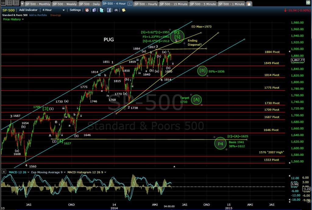 PUG SP-500 4-hr chart EOD 5-6-14