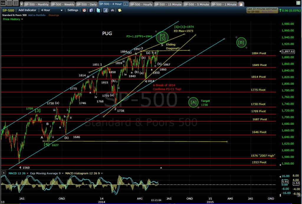 PUG SP-500 4-hr chart MD 5-13-14