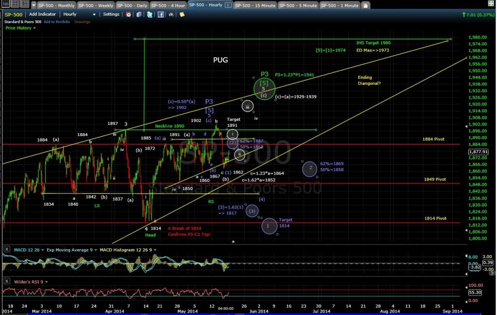 PUG SP-500 60-min chart 5-16-14