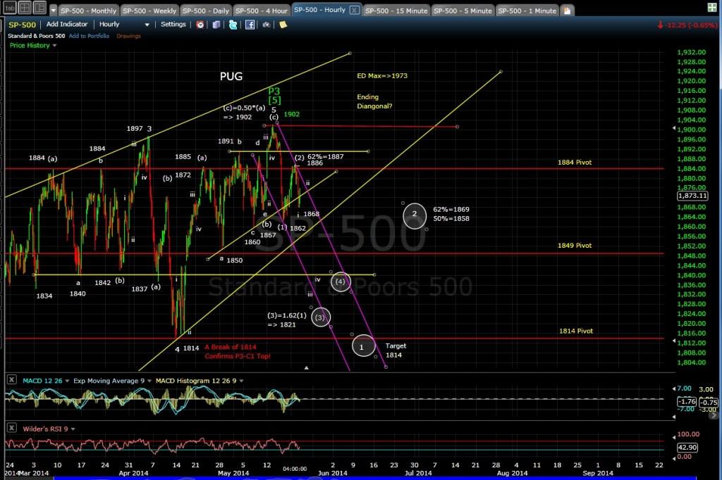 PUG SP-500 60-min chart EOD 5-21-14