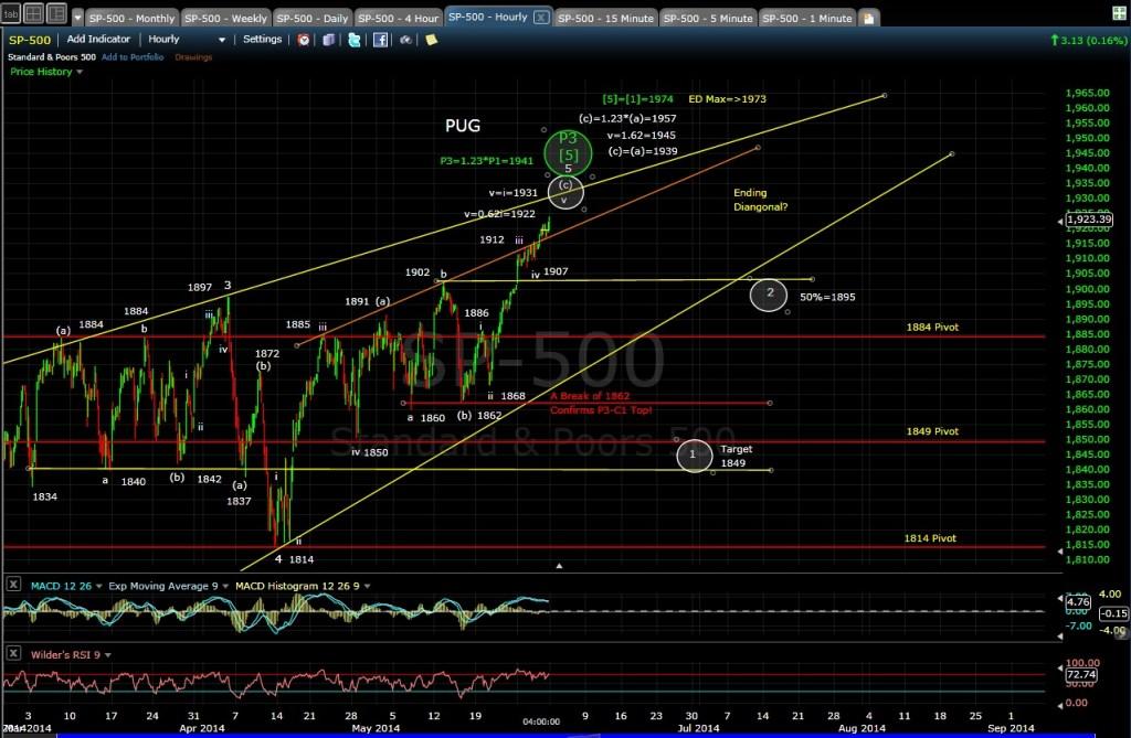 PUG SP-500 60-min chart EOD 5-30-14
