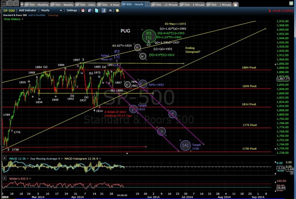 PUG SP-500 60-min chart EOD 5-6-14