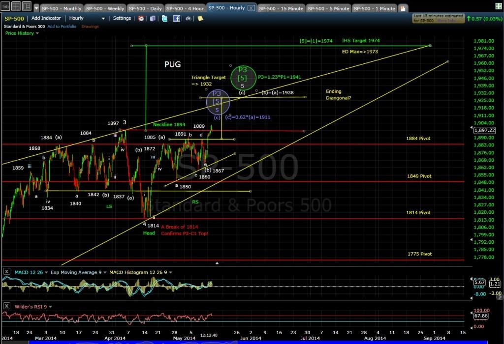 PUG SP-500 60-min chart MD 5-13-14