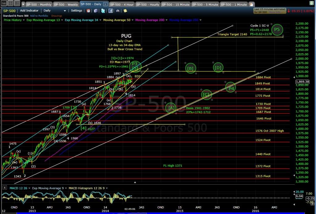 PUG SP-500 daily chart EOD 5-15-14