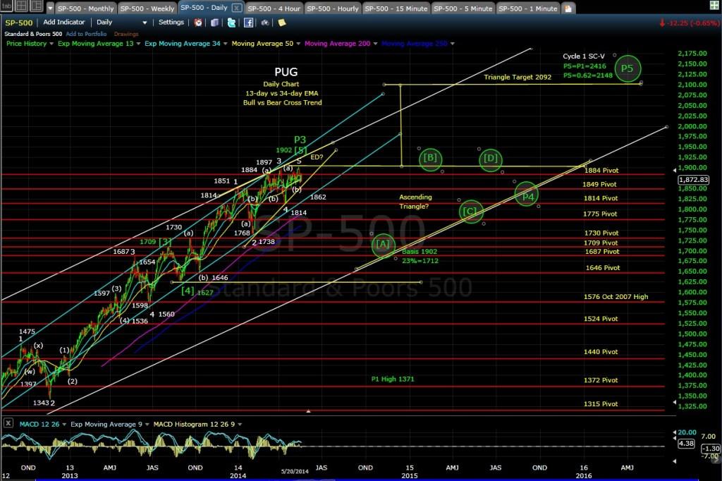PUG SP-500 daily chart EOD 5-21-14