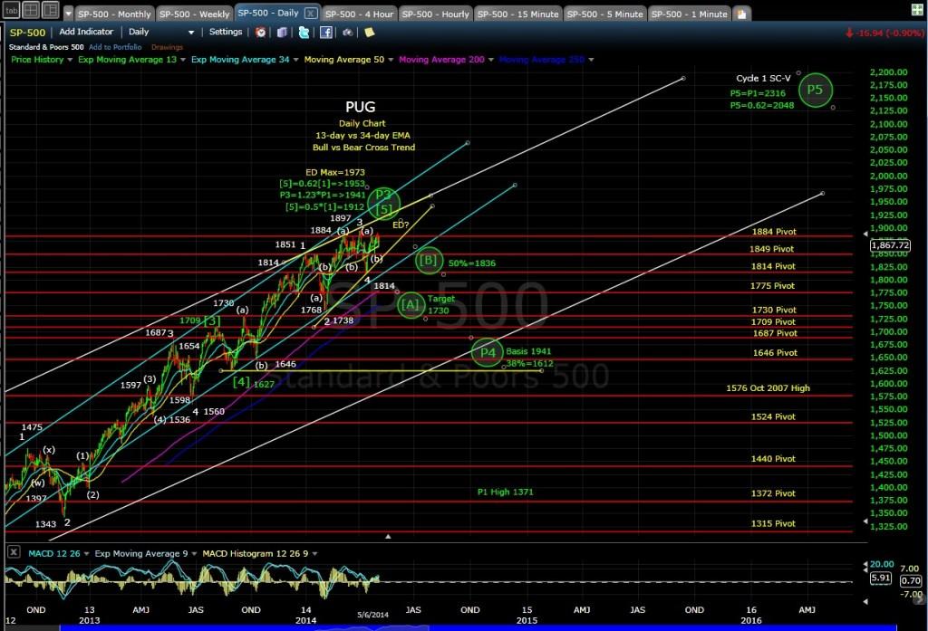 PUG SP-500 daily chart EOD 5-6-14