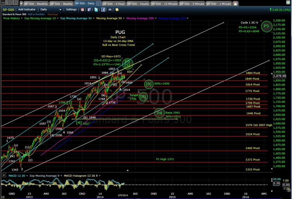 PUG SP-500 daily chart EOD 5-9-14