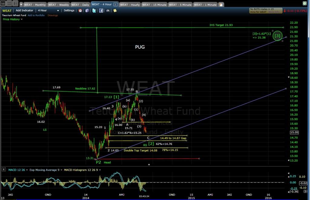 PUG WEAT 4-hr chart EOD 5-30-14