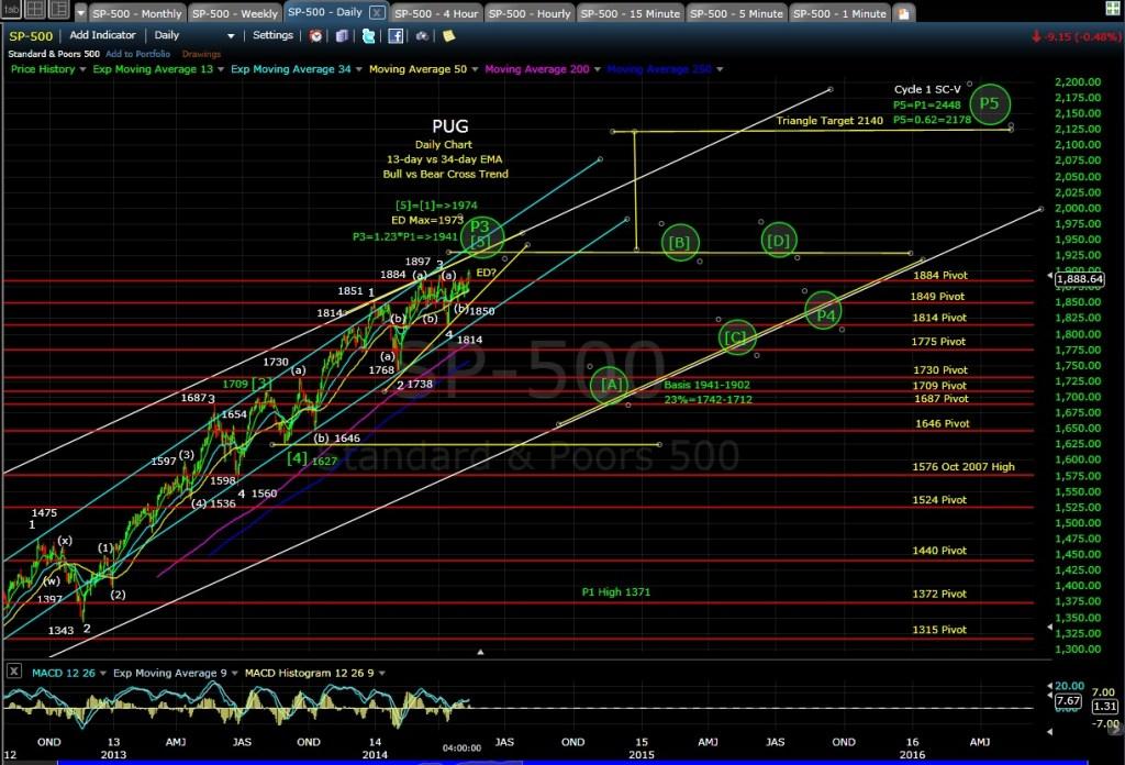 SPX daily chart EOD 5-14-14