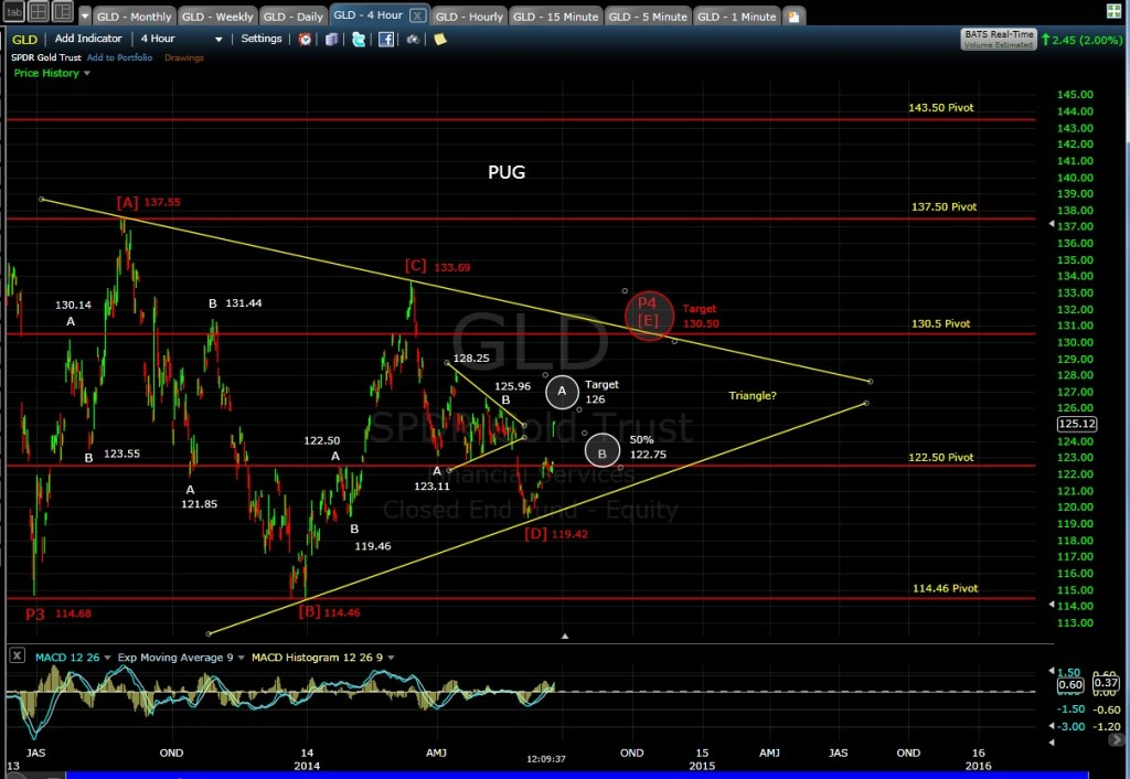 GLD 4-hr chart MD 6-19-14