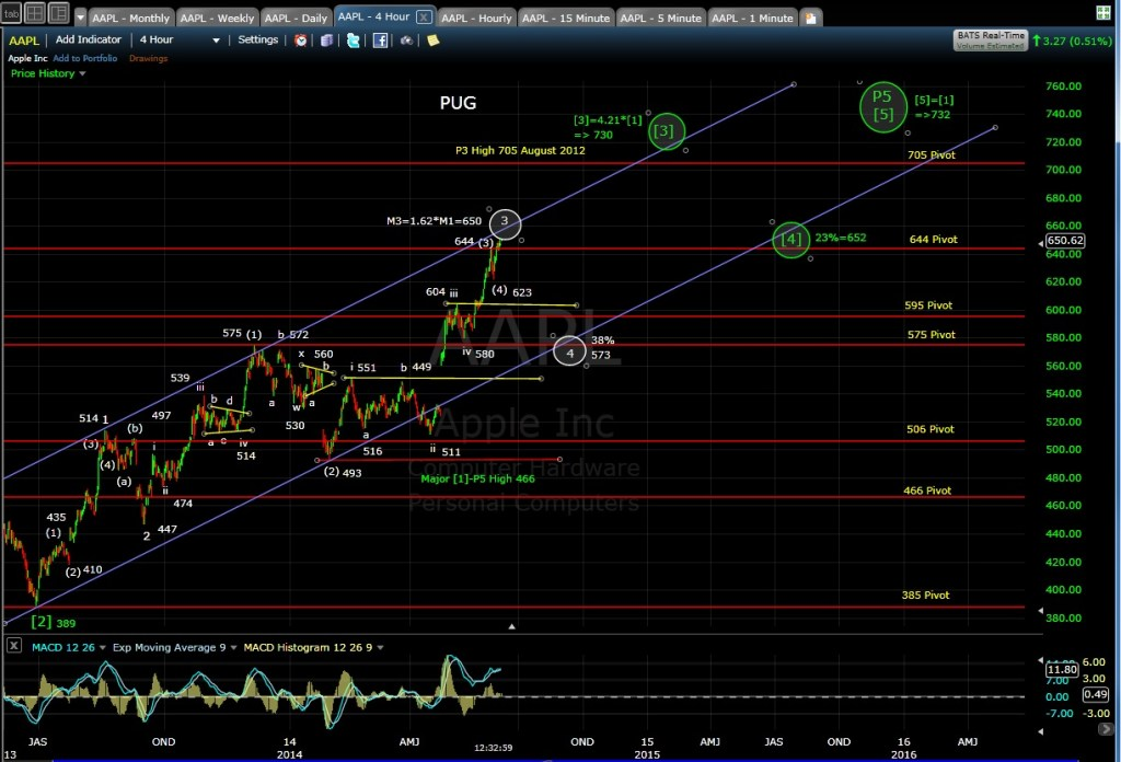 PUG AAPL 4-hr chart MD 6-6-14