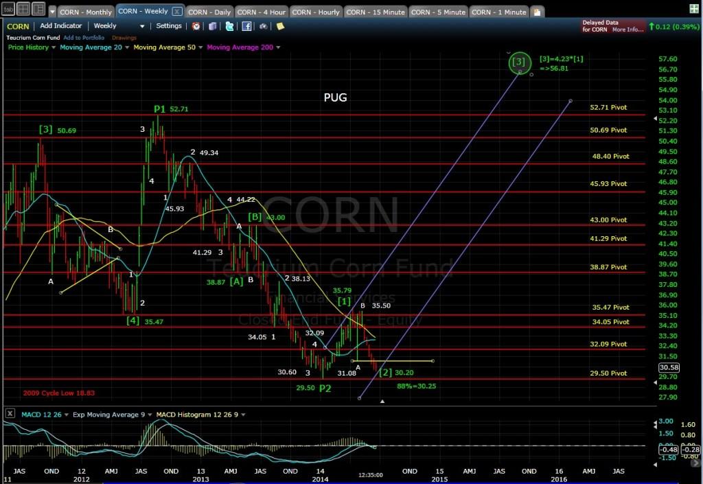 PUG CORN weekly chart MD 6-18-14