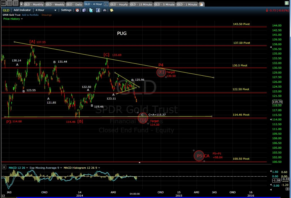 PUG GLD 4-hr chart EOD 6-2-14