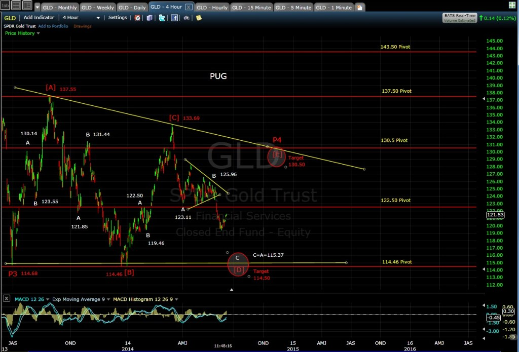 PUG GLD 4-hr chart MD 6-11-14