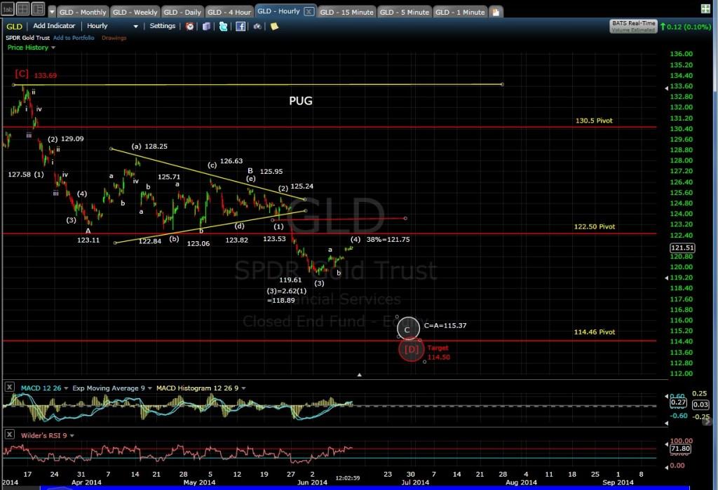 PUG GLD 60-min chart MD 6-11-14