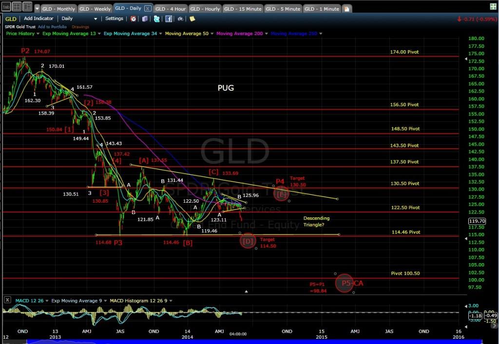 PUG GLD daily Chart EOD 6-2-14
