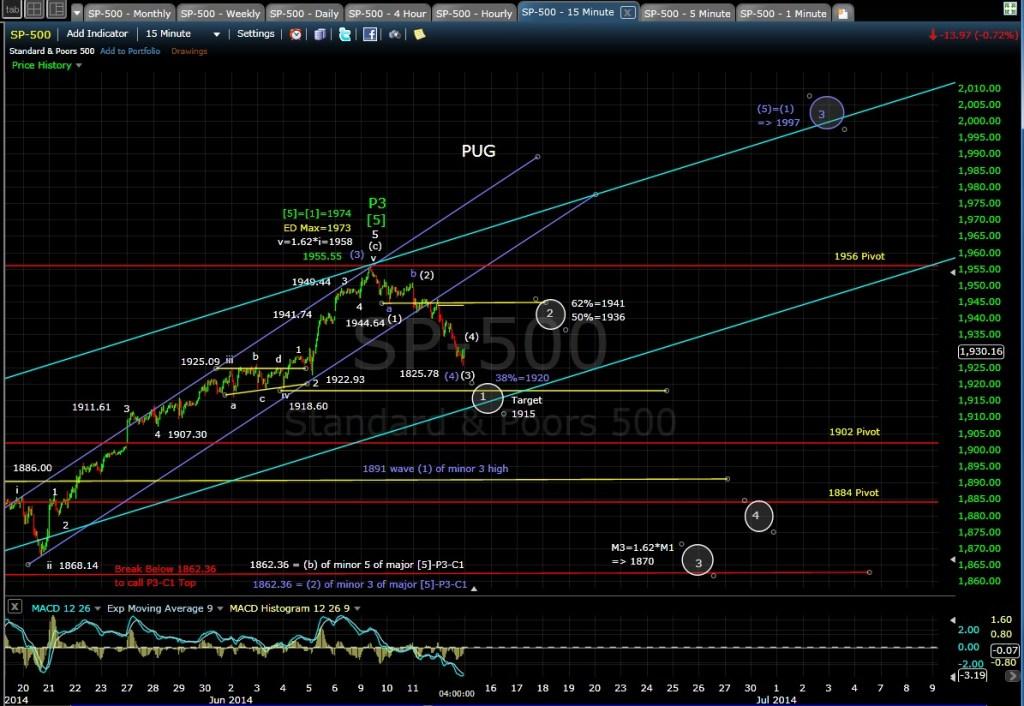 PUG SP-500 15-min chart EOD 6-12-14